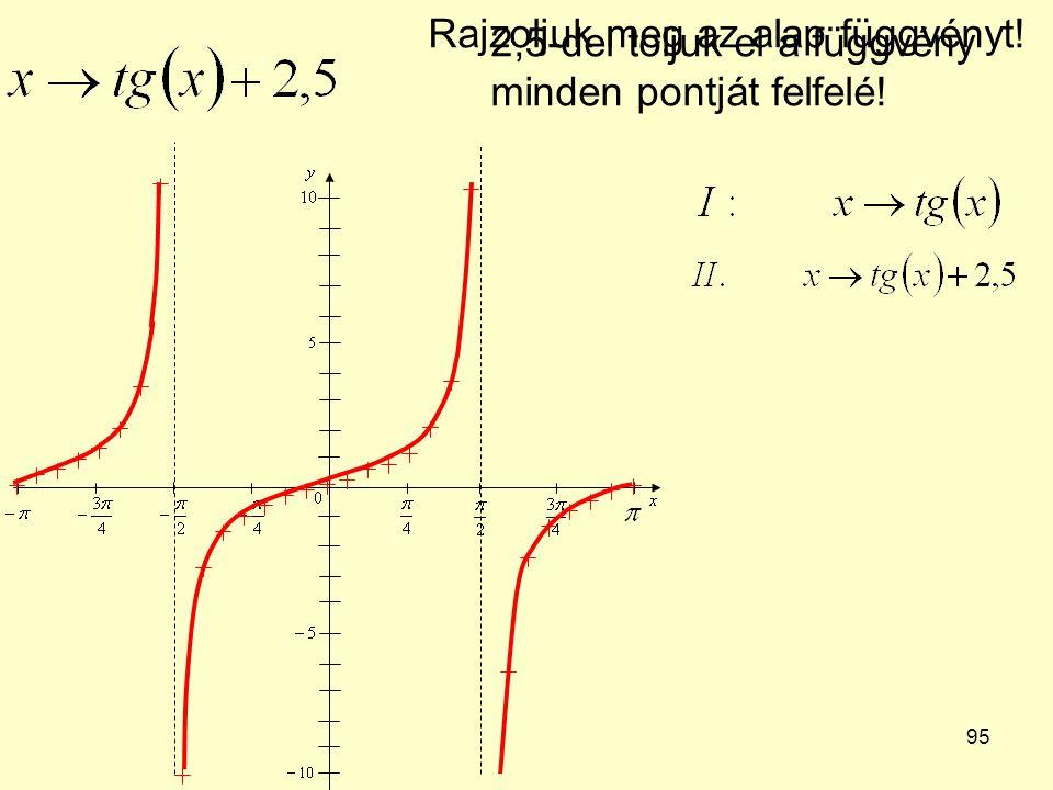 95 Rajzoljuk meg az alap függvényt! 2,5-del toljuk el a függvény minden pontját felfelé!