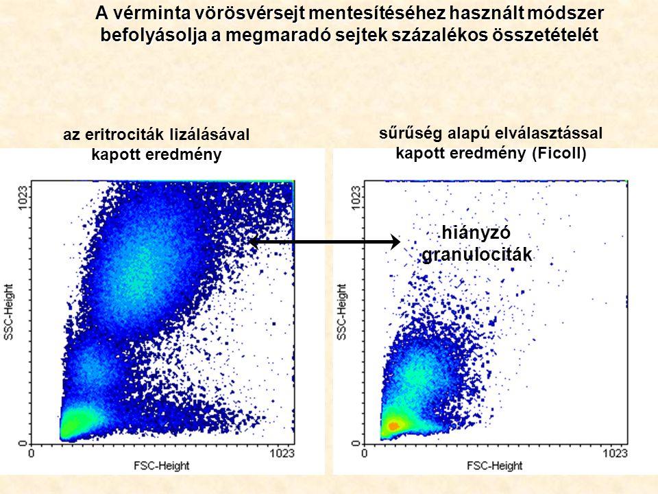 A vérminta vörösvérsejt mentesítéséhez használt módszer befolyásolja a megmaradó sejtek százalékos összetételét az eritrociták lizálásával kapott eredmény sűrűség alapú elválasztással kapott eredmény (Ficoll) hiányzó granulociták