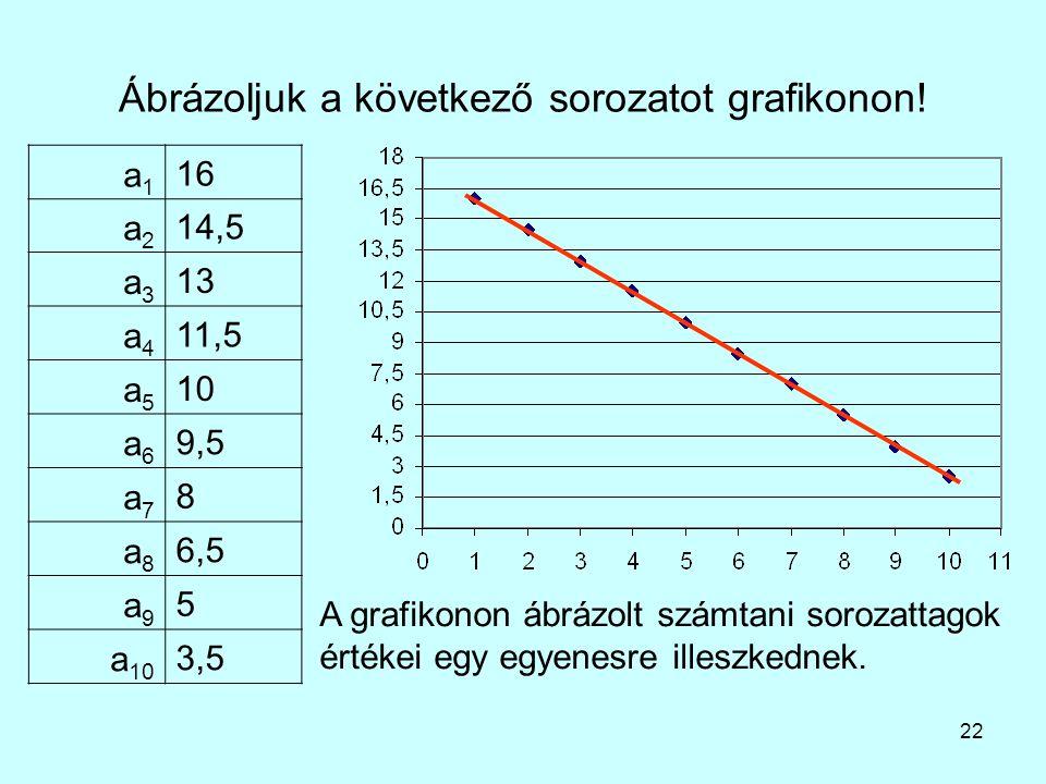 22 Ábrázoljuk a következő sorozatot grafikonon! a1a1 16 a2a2 14,5 a3a3 13 a4a4 11,5 a5a5 10 a6a6 9,5 a7a7 8 a8a8 6,5 a9a9 5 a 10 3,5 A grafikonon ábrá