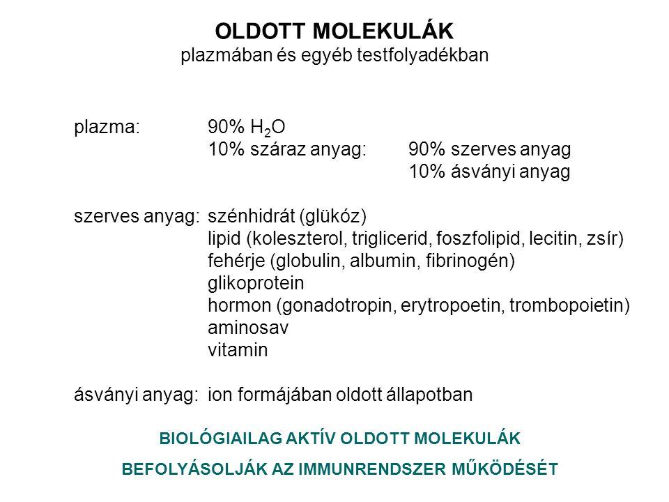 OLDOTT MOLEKULÁK plazmában és egyéb testfolyadékban plazma:90% H 2 O 10% száraz anyag:90% szerves anyag 10% ásványi anyag szerves anyag:szénhidrát (glükóz) lipid (koleszterol, triglicerid, foszfolipid, lecitin, zsír) fehérje (globulin, albumin, fibrinogén) glikoprotein hormon (gonadotropin, erytropoetin, trombopoietin) aminosav vitamin ásványi anyag: ion formájában oldott állapotban BIOLÓGIAILAG AKTÍV OLDOTT MOLEKULÁK BEFOLYÁSOLJÁK AZ IMMUNRENDSZER MŰKÖDÉSÉT