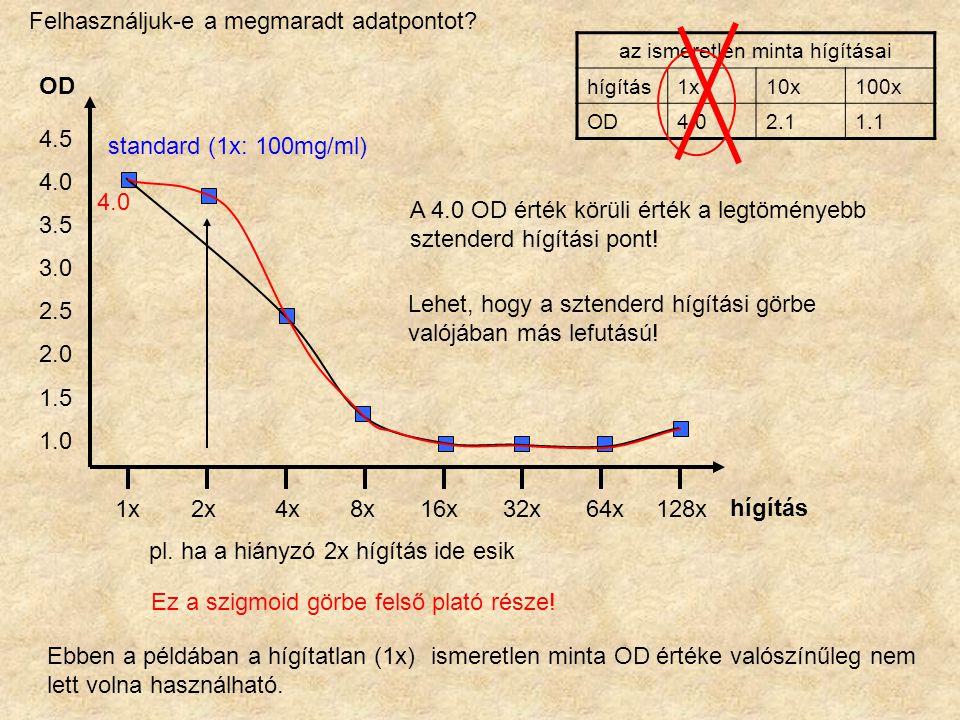 Ebben a példában a hígítatlan (1x) ismeretlen minta OD értéke valószínűleg nem lett volna használható.