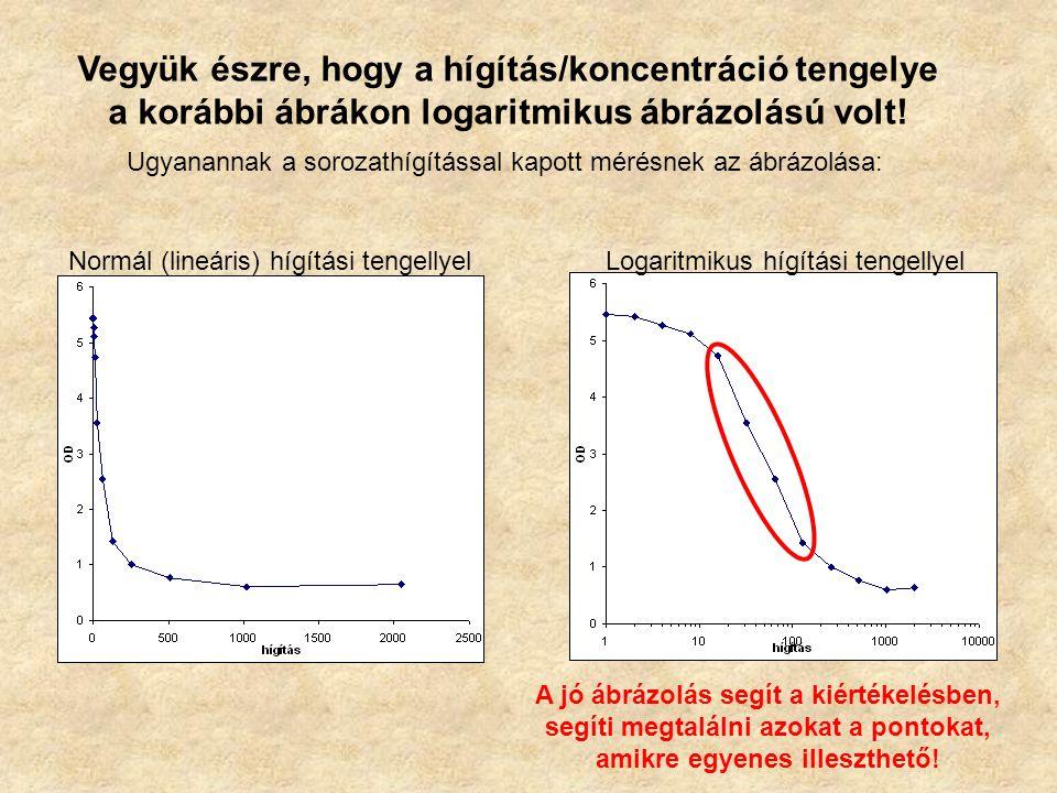 Vegyük észre, hogy a hígítás/koncentráció tengelye a korábbi ábrákon logaritmikus ábrázolású volt.