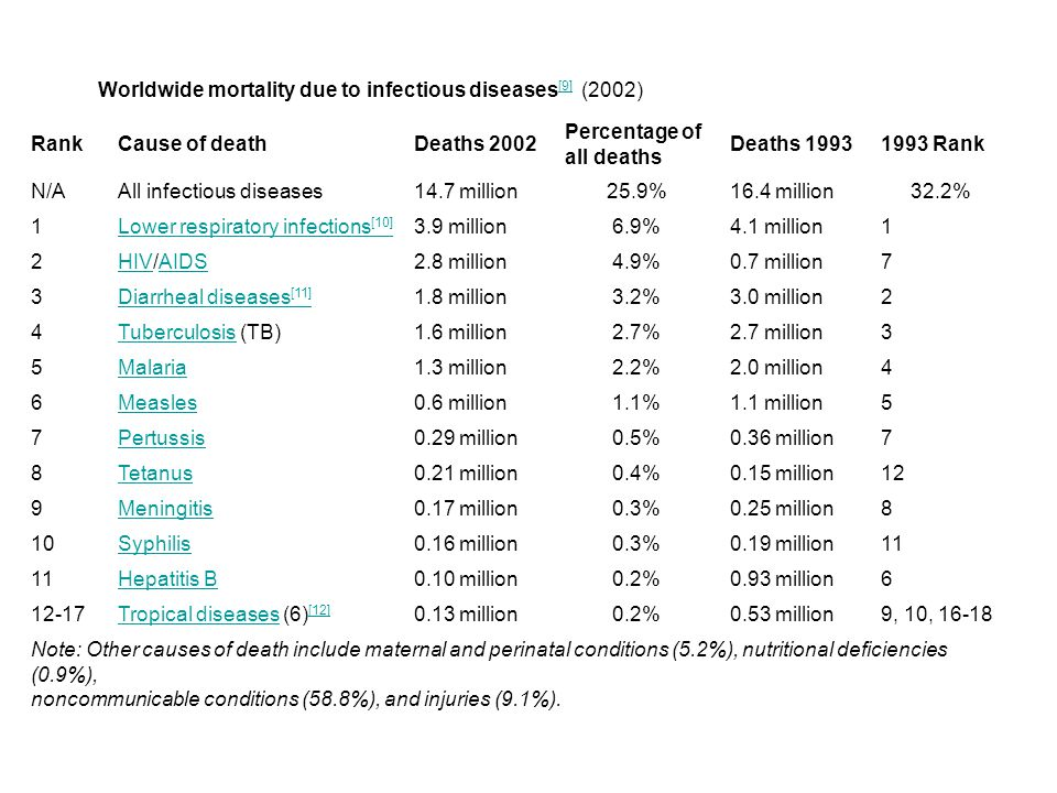 Worldwide mortality due to infectious diseases [9] (2002) [9] RankCause of deathDeaths 2002 Percentage of all deaths Deaths 19931993 Rank N/AAll infectious diseases14.7 million25.9%16.4 million32.2% 1Lower respiratory infections [10] 3.9 million6.9%4.1 million1 2HIVHIV/AIDSAIDS2.8 million4.9%0.7 million7 3Diarrheal diseases [11] 1.8 million3.2%3.0 million2 4TuberculosisTuberculosis (TB)1.6 million2.7%2.7 million3 5Malaria1.3 million2.2%2.0 million4 6Measles0.6 million1.1%1.1 million5 7Pertussis0.29 million0.5%0.36 million7 8Tetanus0.21 million0.4%0.15 million12 9Meningitis0.17 million0.3%0.25 million8 10Syphilis0.16 million0.3%0.19 million11 Hepatitis B0.10 million0.2%0.93 million6 12-17Tropical diseasesTropical diseases (6) [12] [12] 0.13 million0.2%0.53 million9, 10, 16-18 Note: Other causes of death include maternal and perinatal conditions (5.2%), nutritional deficiencies (0.9%), noncommunicable conditions (58.8%), and injuries (9.1%).