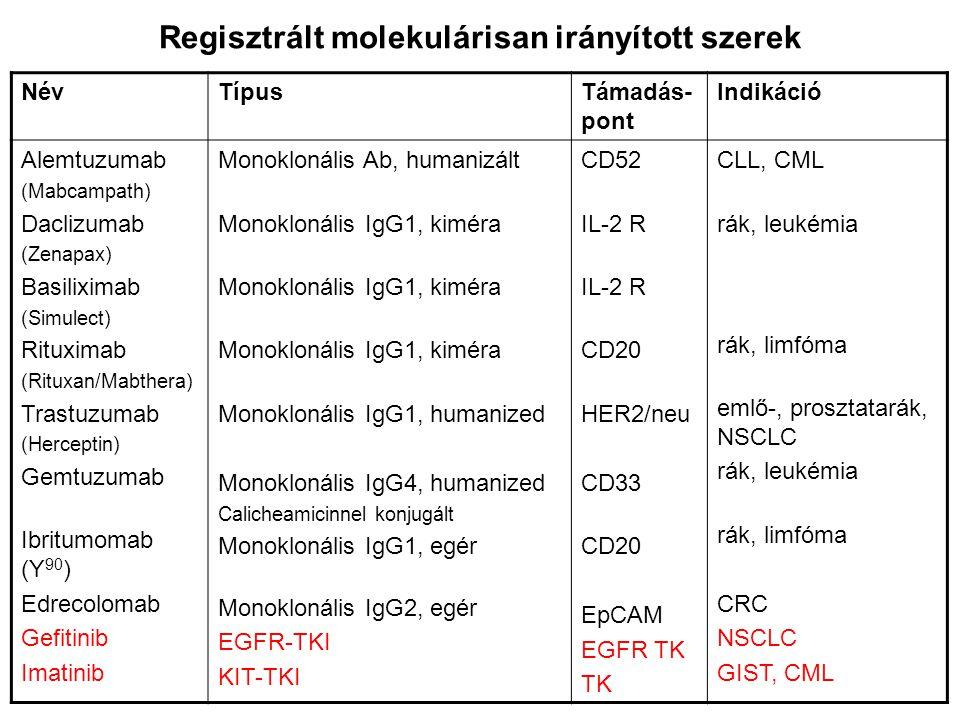 Regisztrált molekulárisan irányított szerek NévTípusTámadás- pont Indikáció Alemtuzumab (Mabcampath) Daclizumab (Zenapax) Basiliximab (Simulect) Ritux