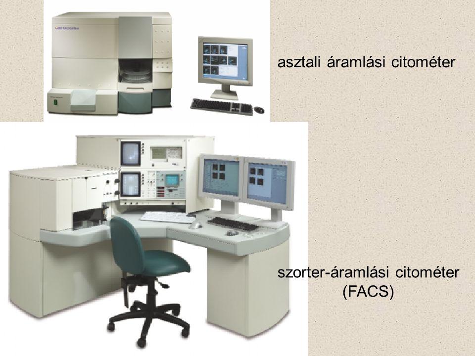 asztali áramlási citométer szorter-áramlási citométer (FACS)