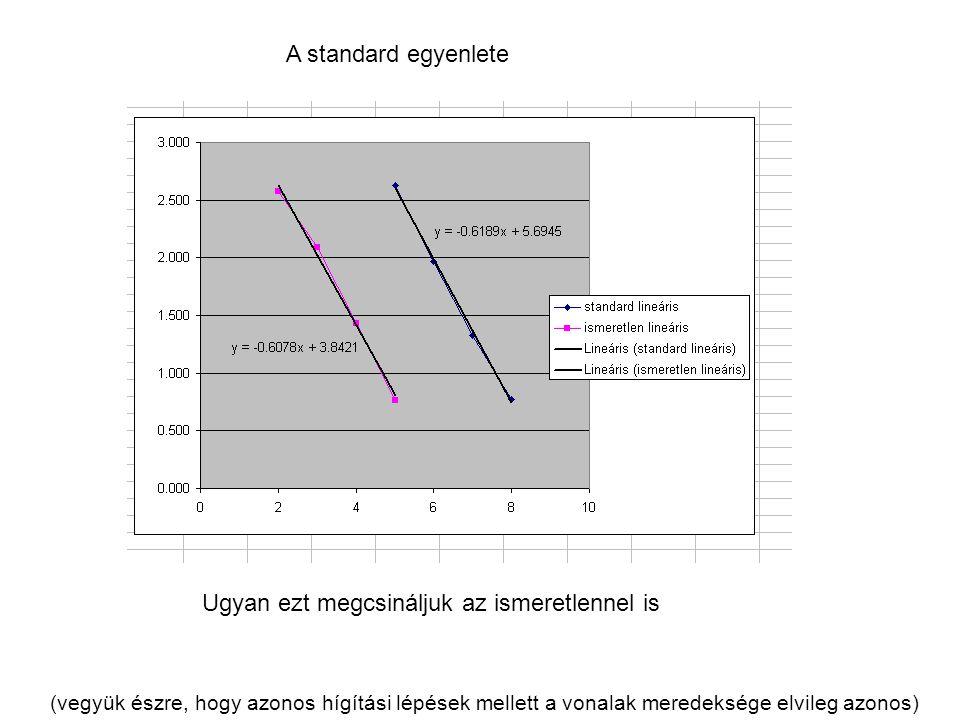 A standard egyenlete Ugyan ezt megcsináljuk az ismeretlennel is (vegyük észre, hogy azonos hígítási lépések mellett a vonalak meredeksége elvileg azon