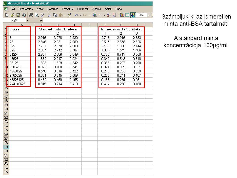 Számoljuk ki az ismeretlen minta anti-BSA tartalmát! A standard minta koncentrációja 100μg/ml.