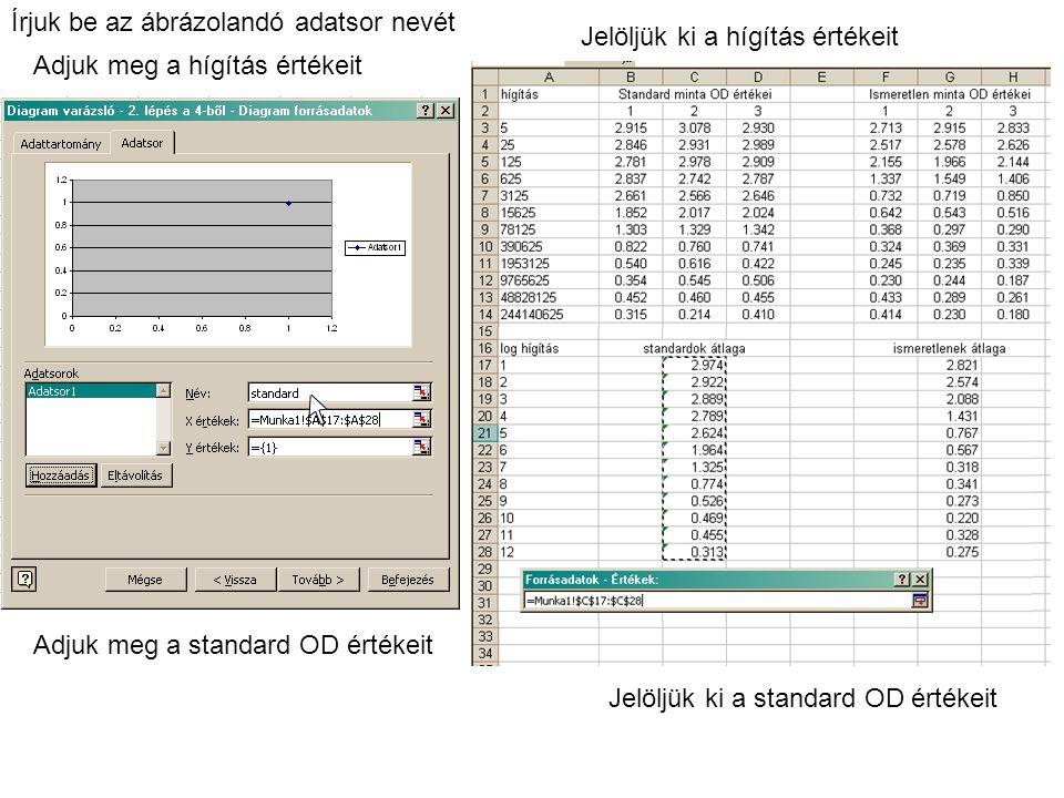 Írjuk be az ábrázolandó adatsor nevét Adjuk meg a hígítás értékeit Jelöljük ki a hígítás értékeit Adjuk meg a standard OD értékeit Jelöljük ki a standard OD értékeit