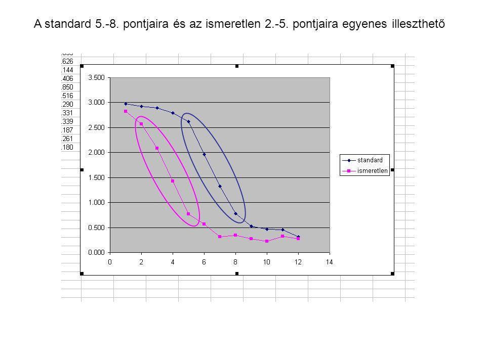 A standard 5.-8. pontjaira és az ismeretlen 2.-5. pontjaira egyenes illeszthető