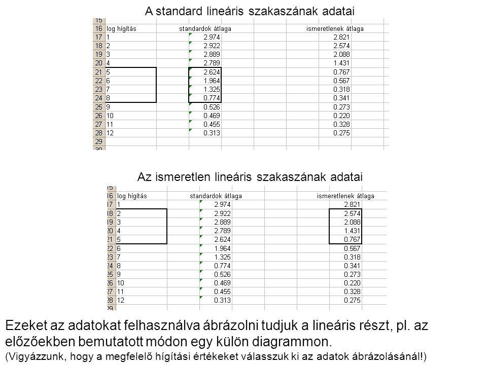 A standard lineáris szakaszának adatai Az ismeretlen lineáris szakaszának adatai Ezeket az adatokat felhasználva ábrázolni tudjuk a lineáris részt, pl.