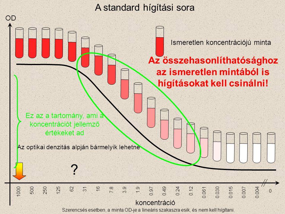 koncentráció 1000 500250125 623116 7.83.91.9 0.970.490.240.12 0.0300.0610.0070.0150.004 0 Ismeretlen koncentrációjú minta OD A standard hígítási sora
