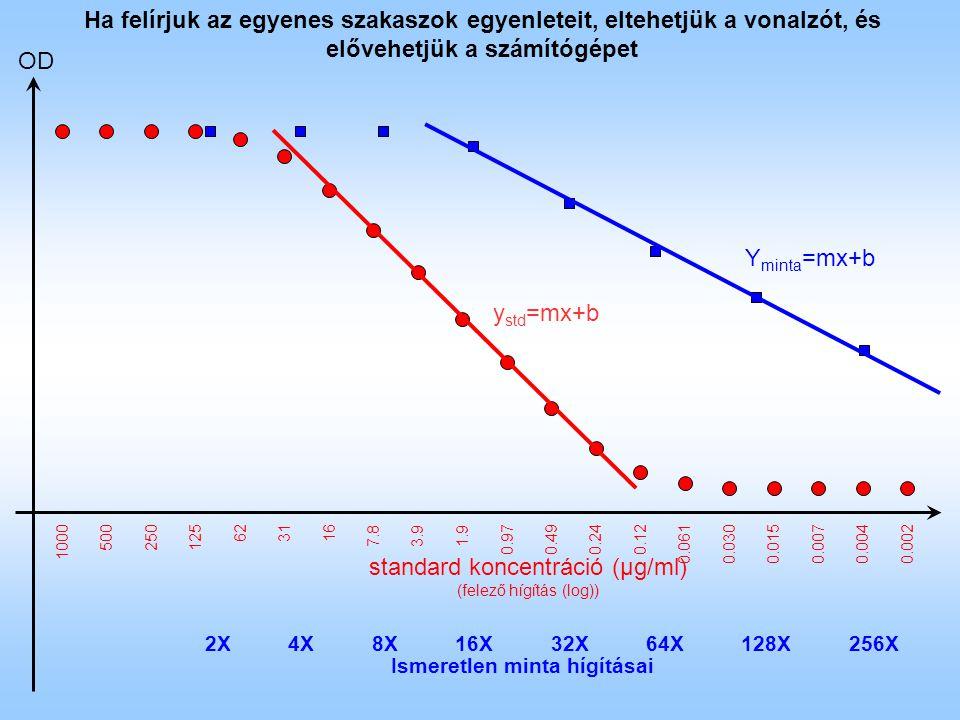 OD standard koncentráció (µg/ml) (felező hígítás (log)) 2X4X8X16X32X64X128X256X Ismeretlen minta hígításai 1000 500250125 623116 7.83.91.9 0.970.490.240.12 0.0300.0610.0070.0150.0040.002 Ha felírjuk az egyenes szakaszok egyenleteit, eltehetjük a vonalzót, és elővehetjük a számítógépet y std =mx+b Y minta =mx+b
