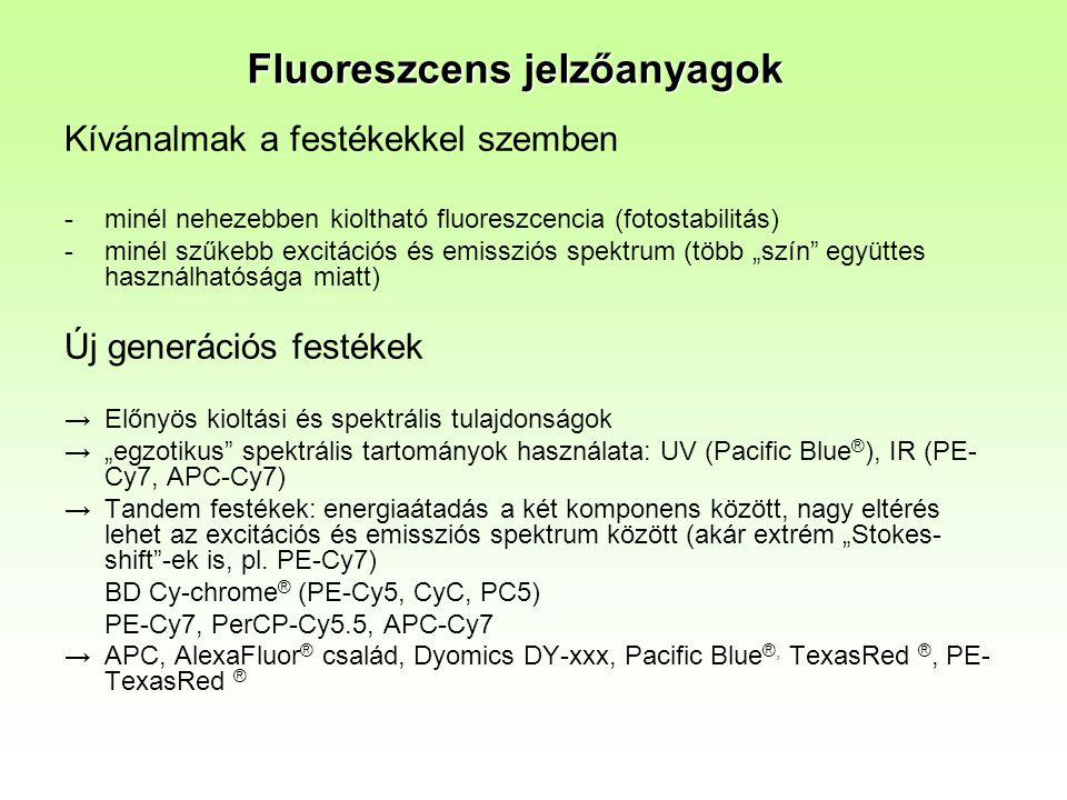 """Kívánalmak a festékekkel szemben -minél nehezebben kioltható fluoreszcencia (fotostabilitás) -minél szűkebb excitációs és emissziós spektrum (több """"szín együttes használhatósága miatt) Új generációs festékek →Előnyös kioltási és spektrális tulajdonságok →""""egzotikus spektrális tartományok használata: UV (Pacific Blue ® ), IR (PE- Cy7, APC-Cy7) →Tandem festékek: energiaátadás a két komponens között, nagy eltérés lehet az excitációs és emissziós spektrum között (akár extrém """"Stokes- shift -ek is, pl."""