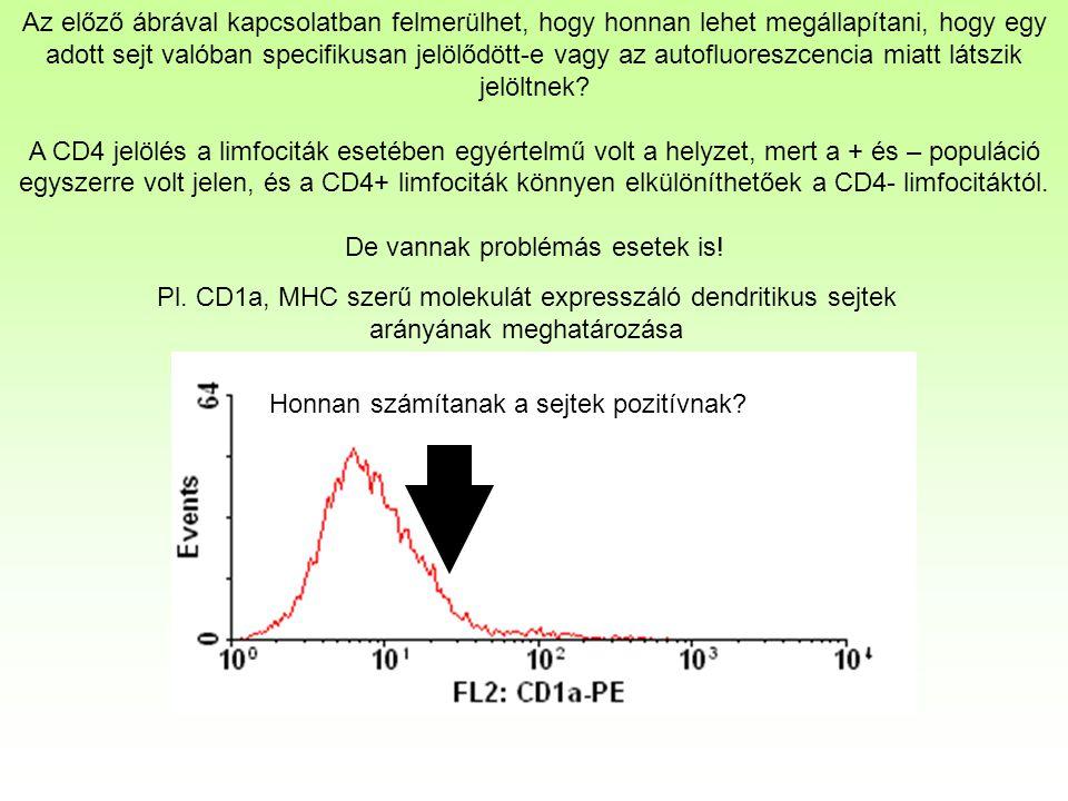 Az előző ábrával kapcsolatban felmerülhet, hogy honnan lehet megállapítani, hogy egy adott sejt valóban specifikusan jelölődött-e vagy az autofluoreszcencia miatt látszik jelöltnek.