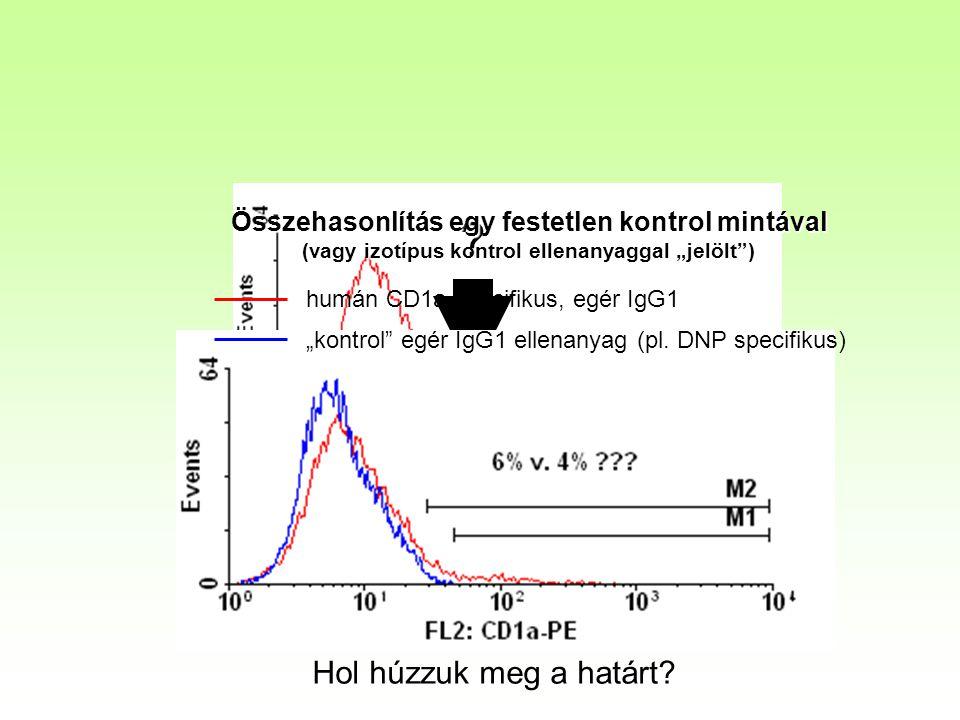 """? Összehasonlítás egy festetlen kontrol mintával (vagy izotípus kontrol ellenanyaggal """"jelölt"""") Hol húzzuk meg a határt? humán CD1a specifikus, egér I"""