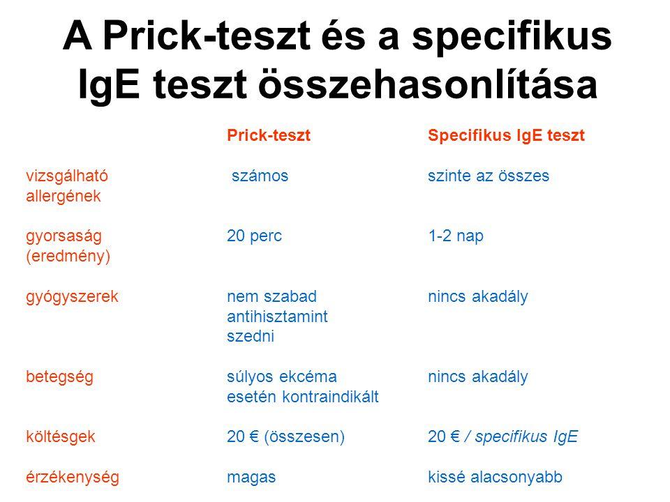 Prick-tesztSpecifikus IgE teszt vizsgálható számosszinte az összes allergének gyorsaság20 perc1-2 nap (eredmény) gyógyszereknem szabad nincs akadály a