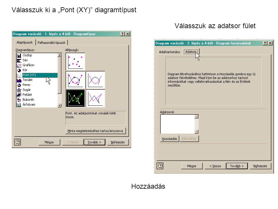 """Válasszuk ki a """"Pont (XY)"""" diagramtípust Válasszuk az adatsor fület Hozzáadás"""
