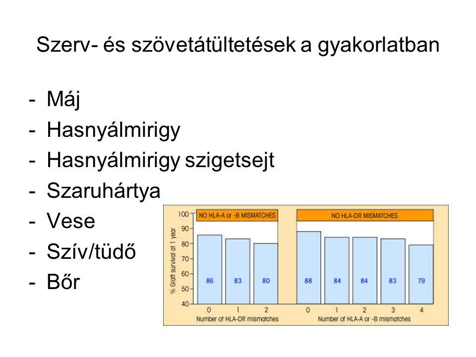 Szerv- és szövetátültetések a gyakorlatban -Máj -Hasnyálmirigy -Hasnyálmirigy szigetsejt -Szaruhártya -Vese -Szív/tüdő -Bőr