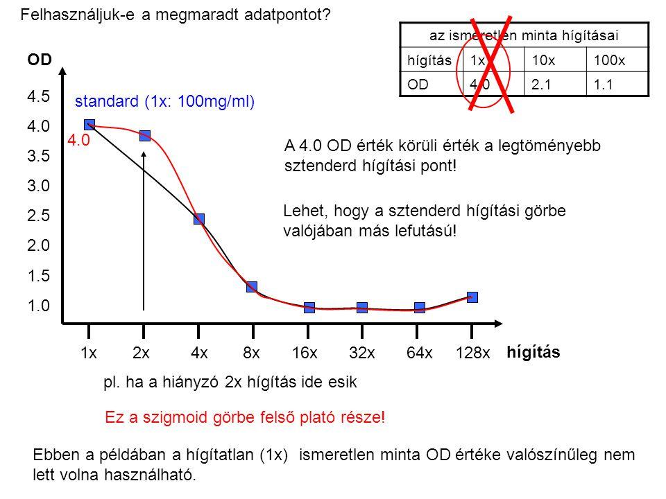 Ebben a példában a hígítatlan (1x) ismeretlen minta OD értéke valószínűleg nem lett volna használható. 1x2x4x8x16x32x64x128x OD 1.0 1.5 2.0 2.5 3.0 3.