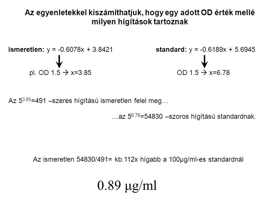ismeretlen: y = -0.6078x + 3.8421standard: y = -0.6189x + 5.6945 pl. OD 1.5  x=3.85OD 1.5  x=6.78 Az 5 3.85 =491 –szeres hígítású ismeretlen felel m