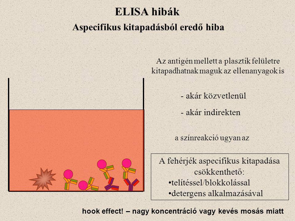 Aspecifikus kitapadásból eredő hiba A fehérjék aspecifikus kitapadása csökkenthető: telítéssel/blokkolással detergens alkalmazásával ELISA hibák Az an