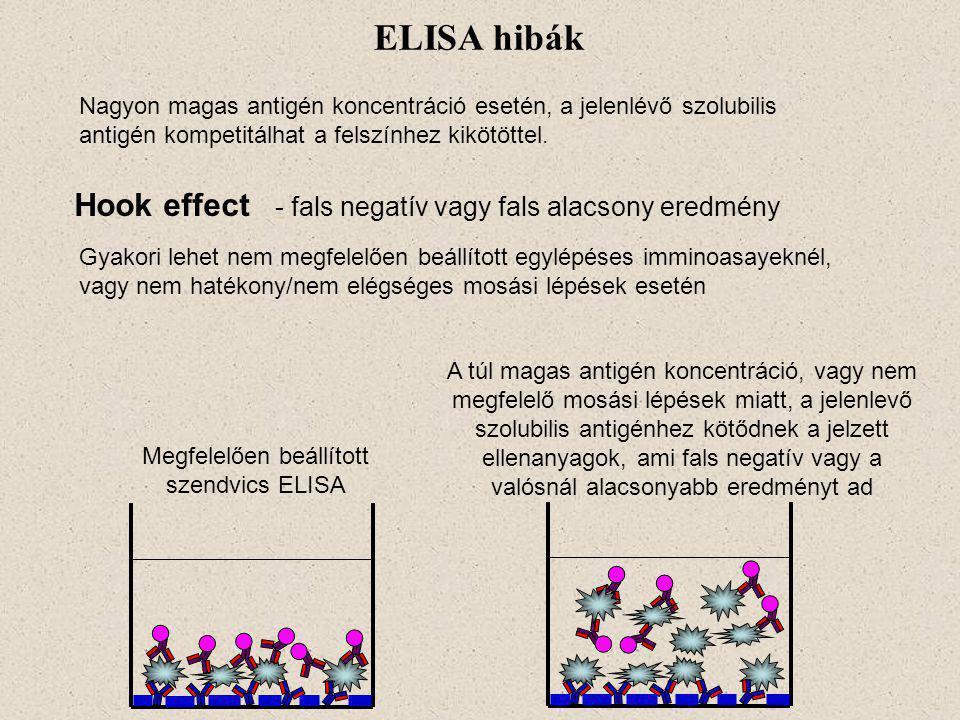 Hook effect - fals negatív vagy fals alacsony eredmény ELISA hibák Nagyon magas antigén koncentráció esetén, a jelenlévő szolubilis antigén kompetitálhat a felszínhez kikötöttel.