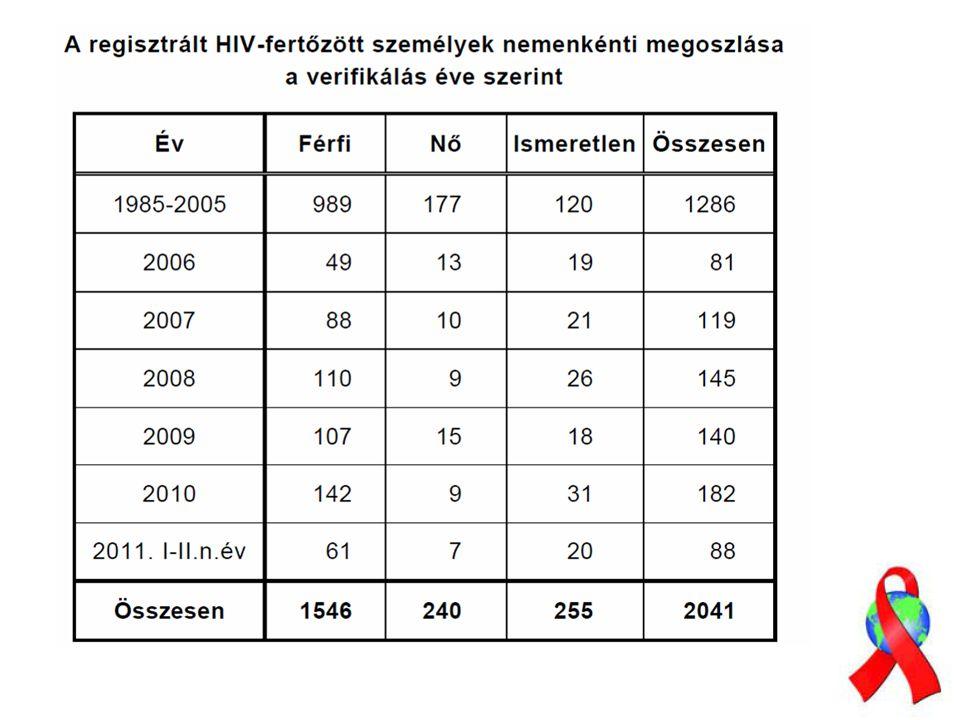 Vér Intravénás droghasználat Vér, vérkészítmények (Magyarországon biztonságosak!)