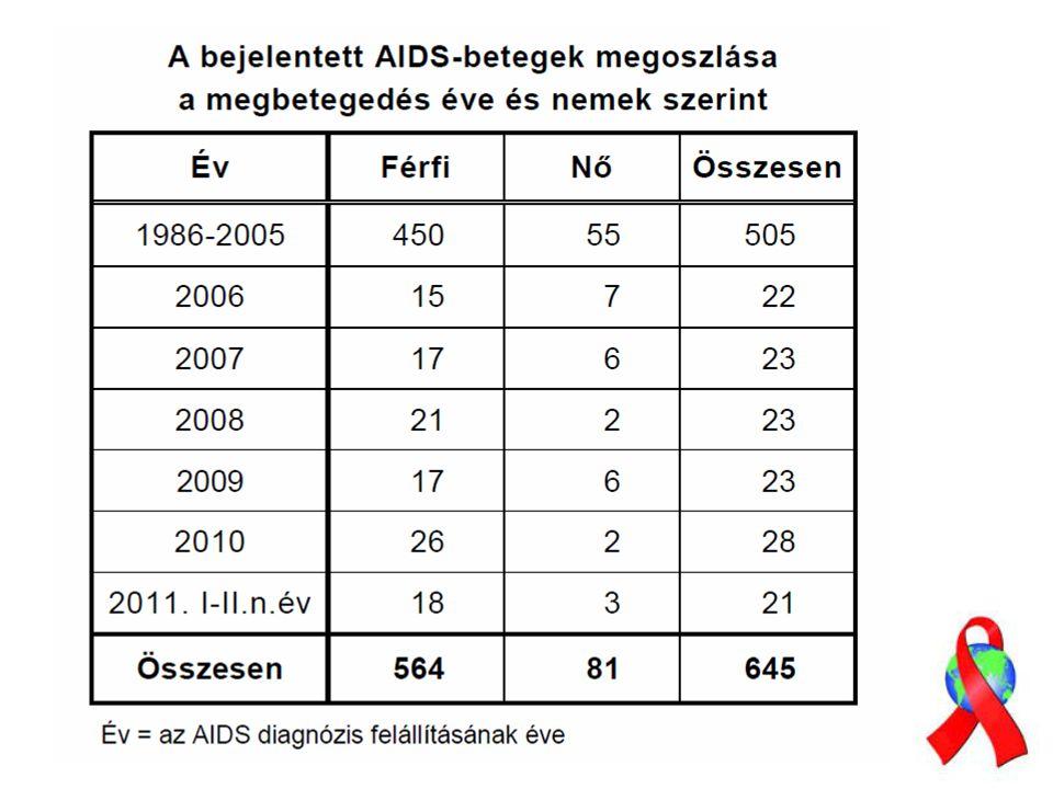 Vertikális (anya-csecsemő) 20-33 %-ban fertőződnek Perinatalis > intrauterin > szoptatás