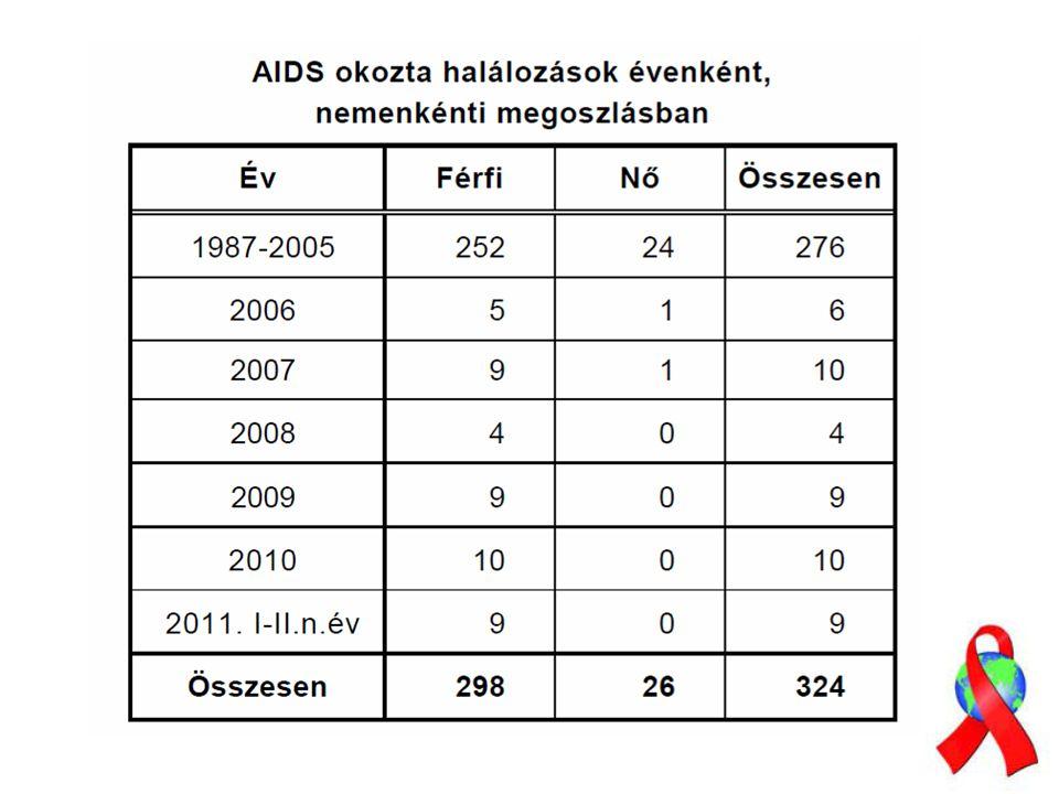 HIV-1-SPECIFIKUS CD4+ HELPER, CD8+ CITOTOXIKUS T SEJTEK ÉS A VÍRUS SZINT ÖSSZEFÜGGÉSE PROGRESSZÍVNEM PROGRESSZÍV HAART TERÁPIA Highly Active Anti Retroviral Therapy Goulder 1999, Altfeld &Rosenberg 2000