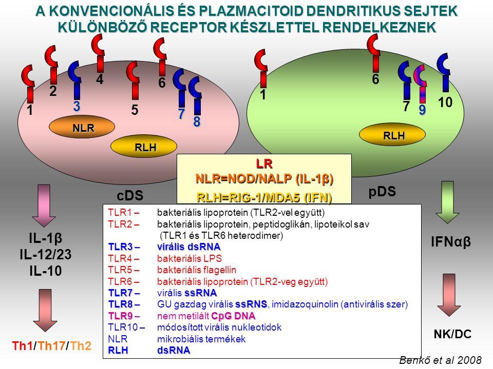 cDS pDS 5 8 7 3 7 10 9 TLR1 – bakteriális lipoprotein (TLR2-vel együtt) TLR2 –bakteriális lipoprotein, peptidoglikán, lipoteikol sav (TLR1 és TLR6 het