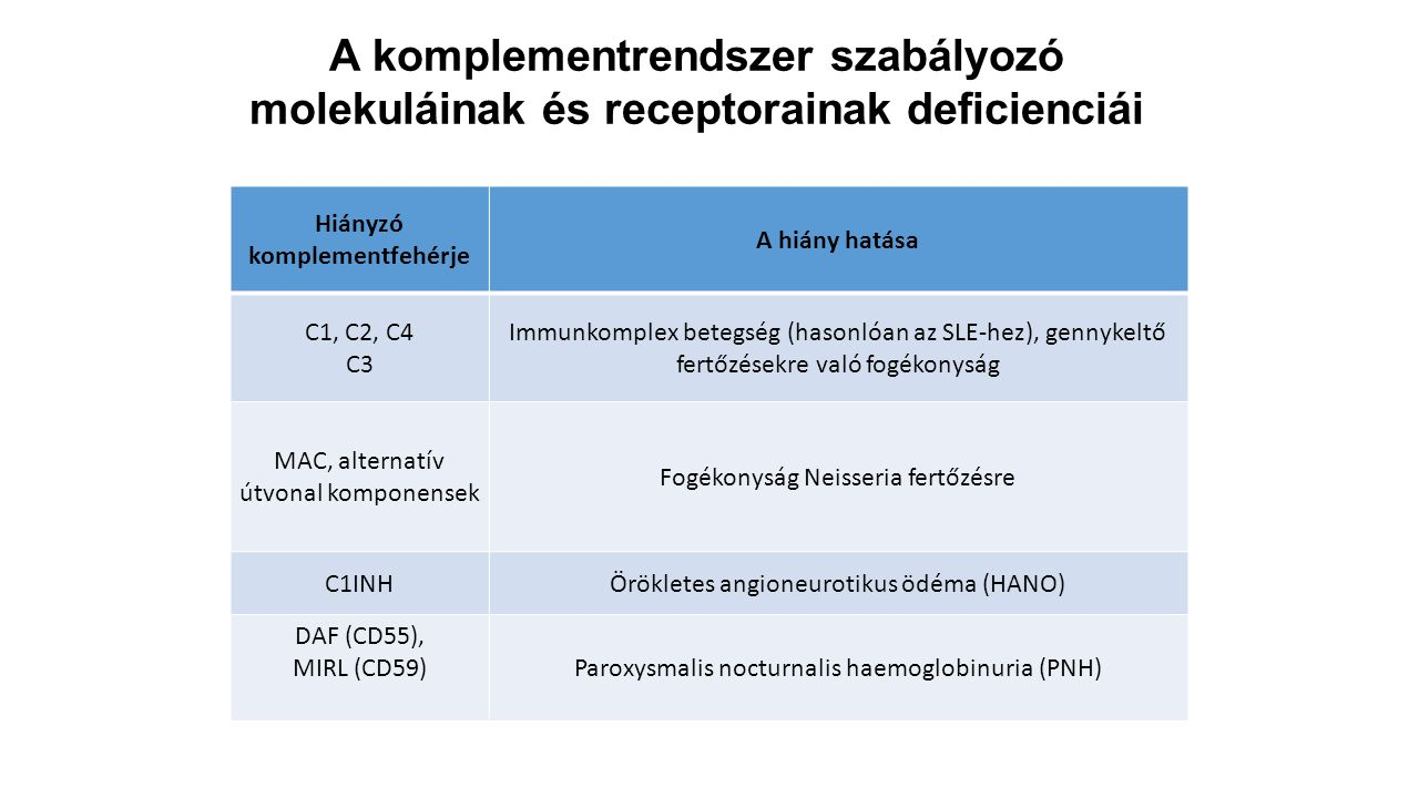 Hiányzó komplementfehérje A hiány hatása C1, C2, C4 C3 Immunkomplex betegség (hasonlóan az SLE-hez), gennykeltő fertőzésekre való fogékonyság MAC, alt
