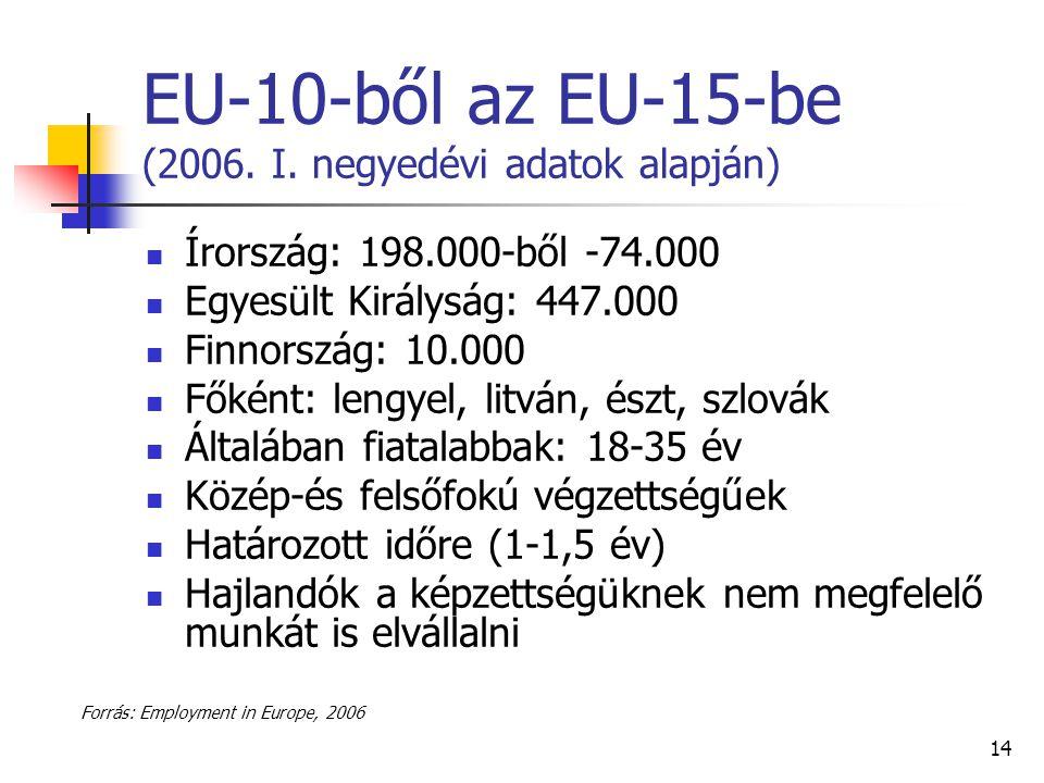 14 EU-10-ből az EU-15-be (2006. I. negyedévi adatok alapján) Írország: 198.000-ből -74.000 Egyesült Királyság: 447.000 Finnország: 10.000 Főként: leng
