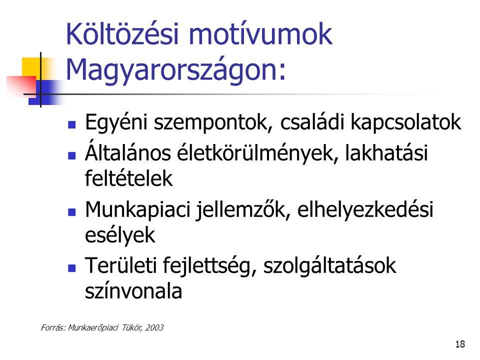 18 Költözési motívumok Magyarországon: Egyéni szempontok, családi kapcsolatok Általános életkörülmények, lakhatási feltételek Munkapiaci jellemzők, el