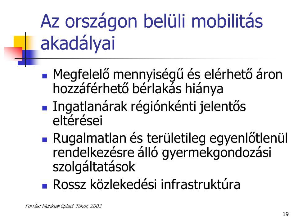 19 Az országon belüli mobilitás akadályai Megfelelő mennyiségű és elérhető áron hozzáférhető bérlakás hiánya Ingatlanárak régiónkénti jelentős eltérés