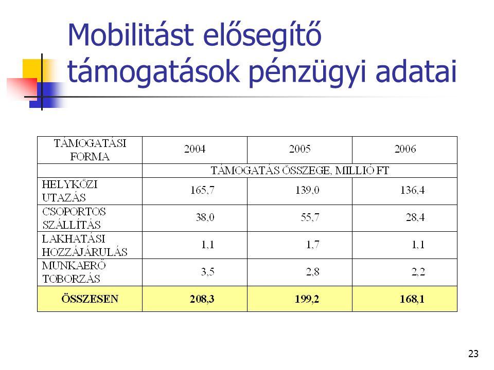 23 Mobilitást elősegítő támogatások pénzügyi adatai