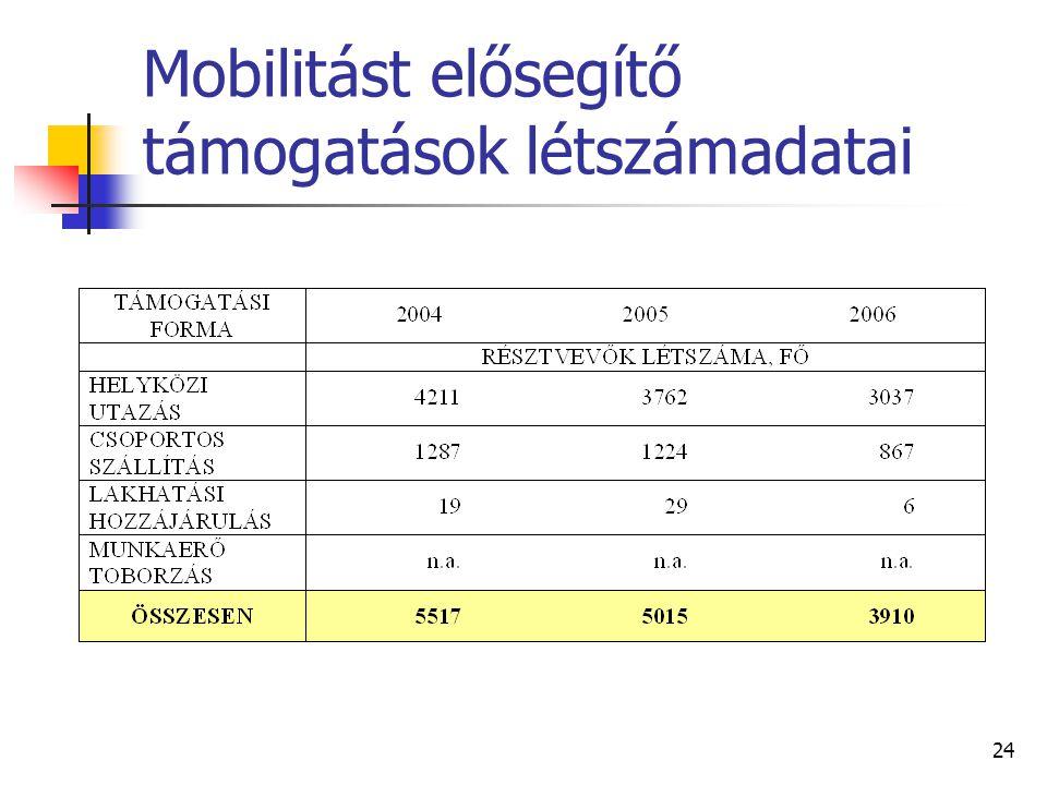 24 Mobilitást elősegítő támogatások létszámadatai