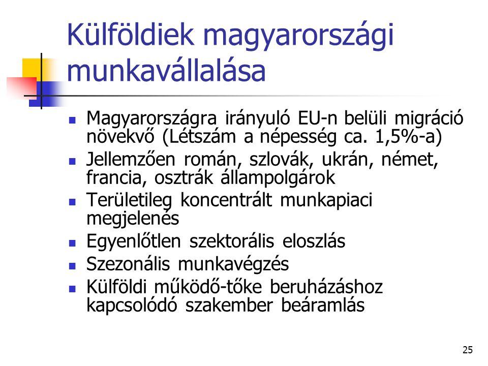 25 Külföldiek magyarországi munkavállalása Magyarországra irányuló EU-n belüli migráció növekvő (Létszám a népesség ca. 1,5%-a) Jellemzően román, szlo