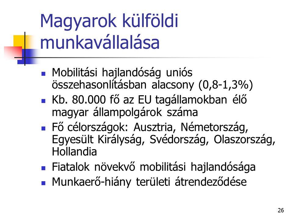 26 Magyarok külföldi munkavállalása Mobilitási hajlandóság uniós összehasonlításban alacsony (0,8-1,3%) Kb. 80.000 fő az EU tagállamokban élő magyar á