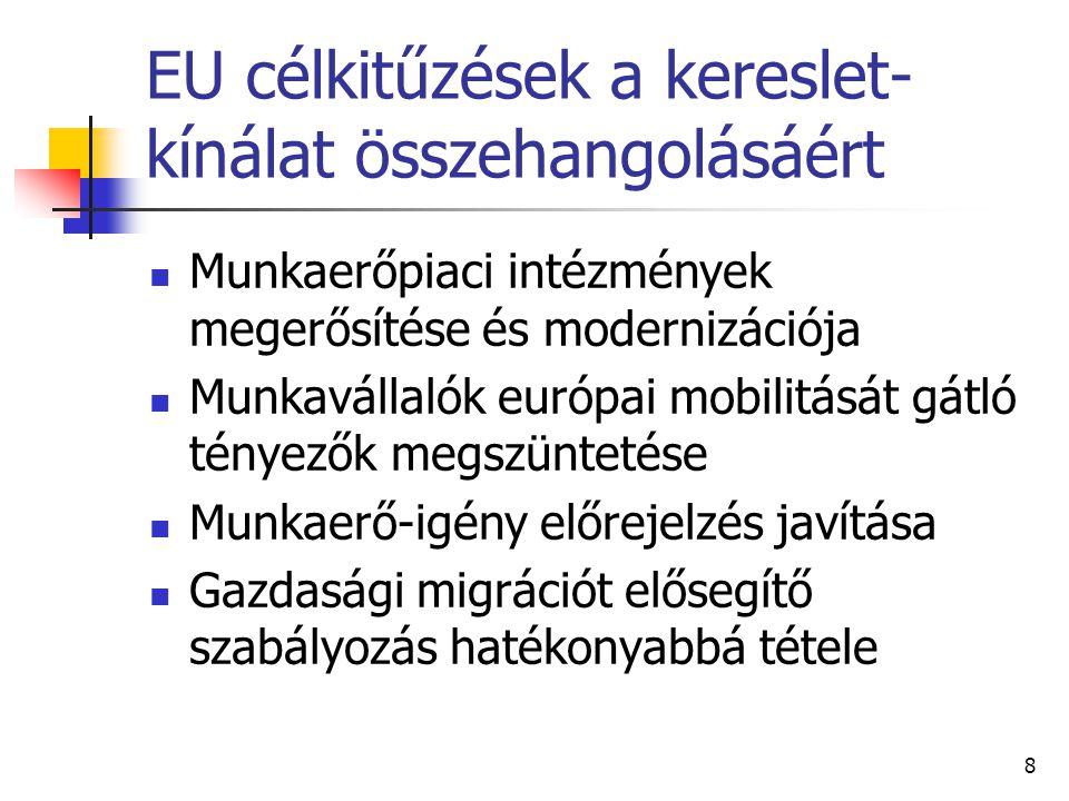 9 Európai Uniós trendek a migrációban Az EU-25 területén: jórészt harmadik országbeli polgárok Kivétel: Luxemburg, Belgium, Írország, Ciprus- itt főleg az EU-15-ből érkezők vannak Az EU-10 területéről érkezők az EU-15 népességének kb 0.2%-ka Forrás: Employment in Europe, 2006
