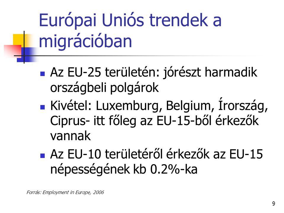 9 Európai Uniós trendek a migrációban Az EU-25 területén: jórészt harmadik országbeli polgárok Kivétel: Luxemburg, Belgium, Írország, Ciprus- itt főle