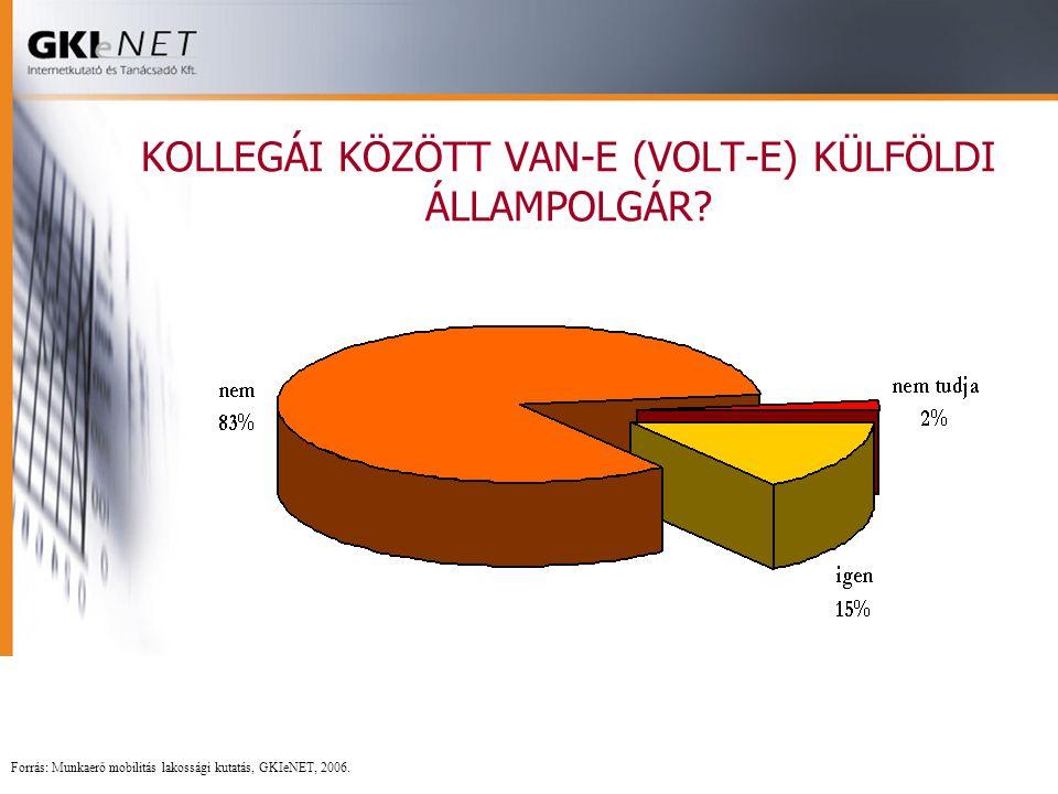 KOLLEGÁI KÖZÖTT VAN-E (VOLT-E) KÜLFÖLDI ÁLLAMPOLGÁR? Forrás: Munkaerő mobilitás lakossági kutatás, GKIeNET, 2006.