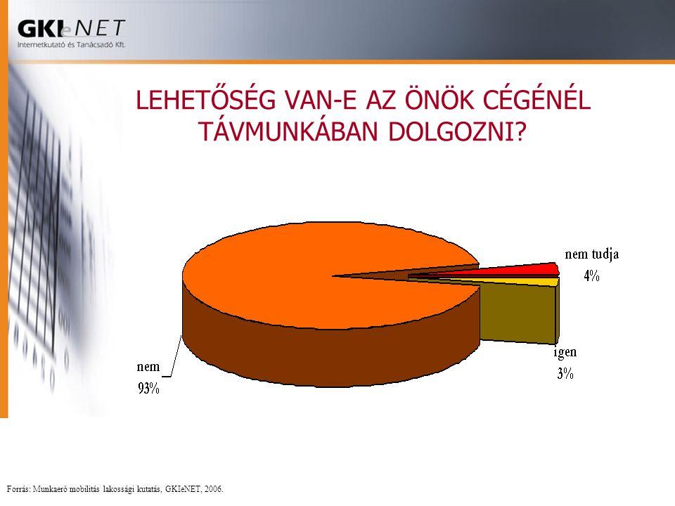 LEHETŐSÉG VAN-E AZ ÖNÖK CÉGÉNÉL TÁVMUNKÁBAN DOLGOZNI? Forrás: Munkaerő mobilitás lakossági kutatás, GKIeNET, 2006.