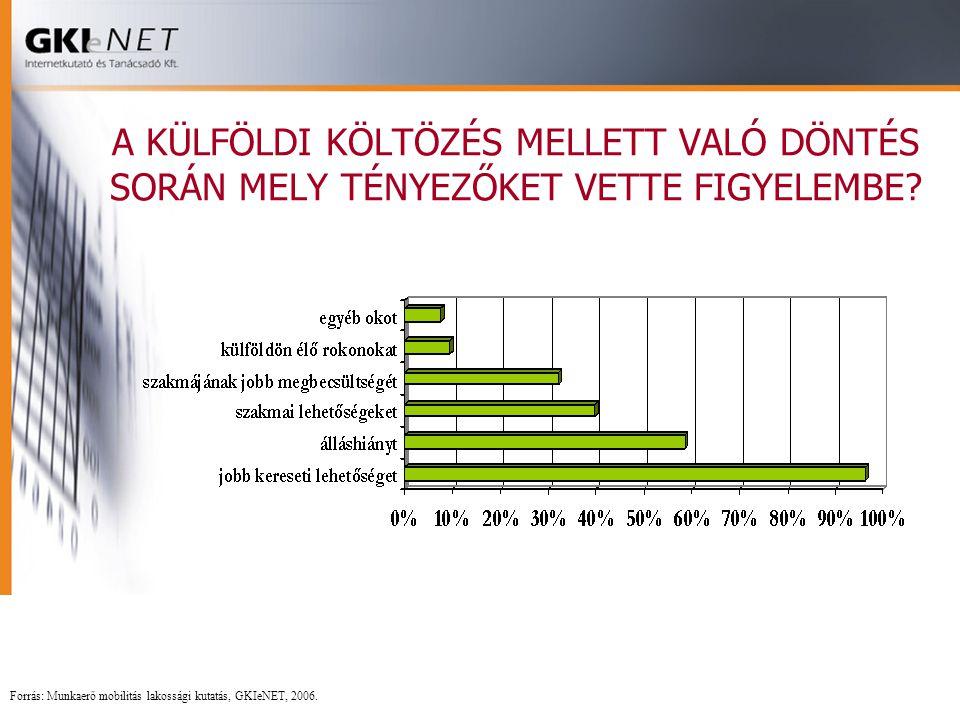 A KÜLFÖLDI KÖLTÖZÉS MELLETT VALÓ DÖNTÉS SORÁN MELY TÉNYEZŐKET VETTE FIGYELEMBE? Forrás: Munkaerő mobilitás lakossági kutatás, GKIeNET, 2006.