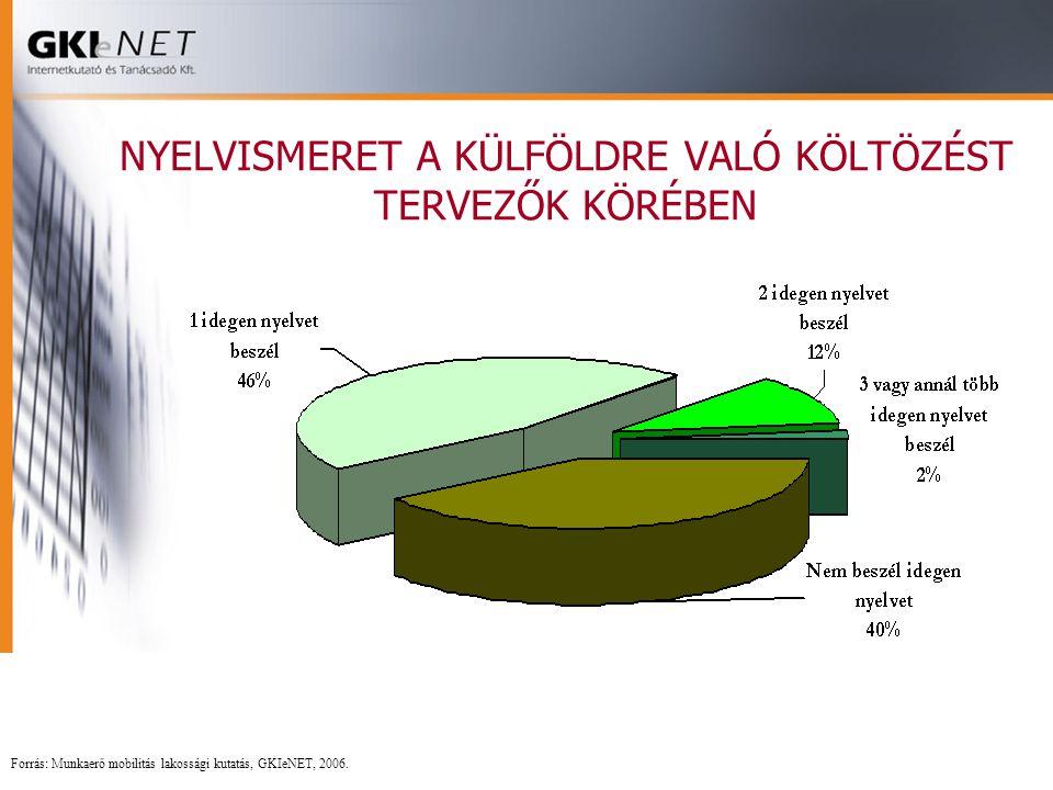 NYELVISMERET A KÜLFÖLDRE VALÓ KÖLTÖZÉST TERVEZŐK KÖRÉBEN Forrás: Munkaerő mobilitás lakossági kutatás, GKIeNET, 2006.