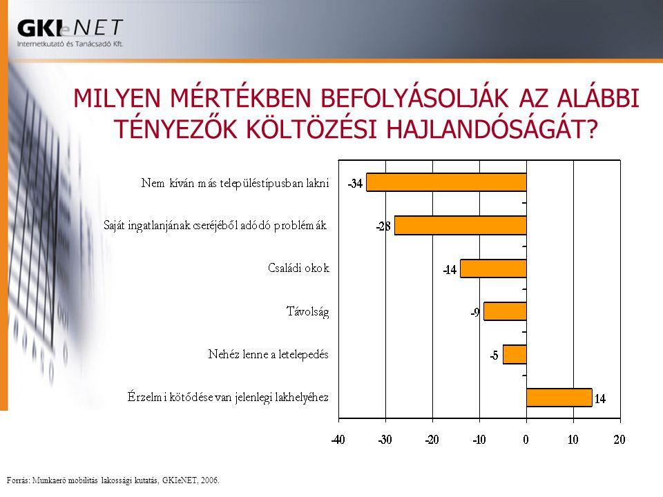 MILYEN MÉRTÉKBEN BEFOLYÁSOLJÁK AZ ALÁBBI TÉNYEZŐK KÖLTÖZÉSI HAJLANDÓSÁGÁT? Forrás: Munkaerő mobilitás lakossági kutatás, GKIeNET, 2006.