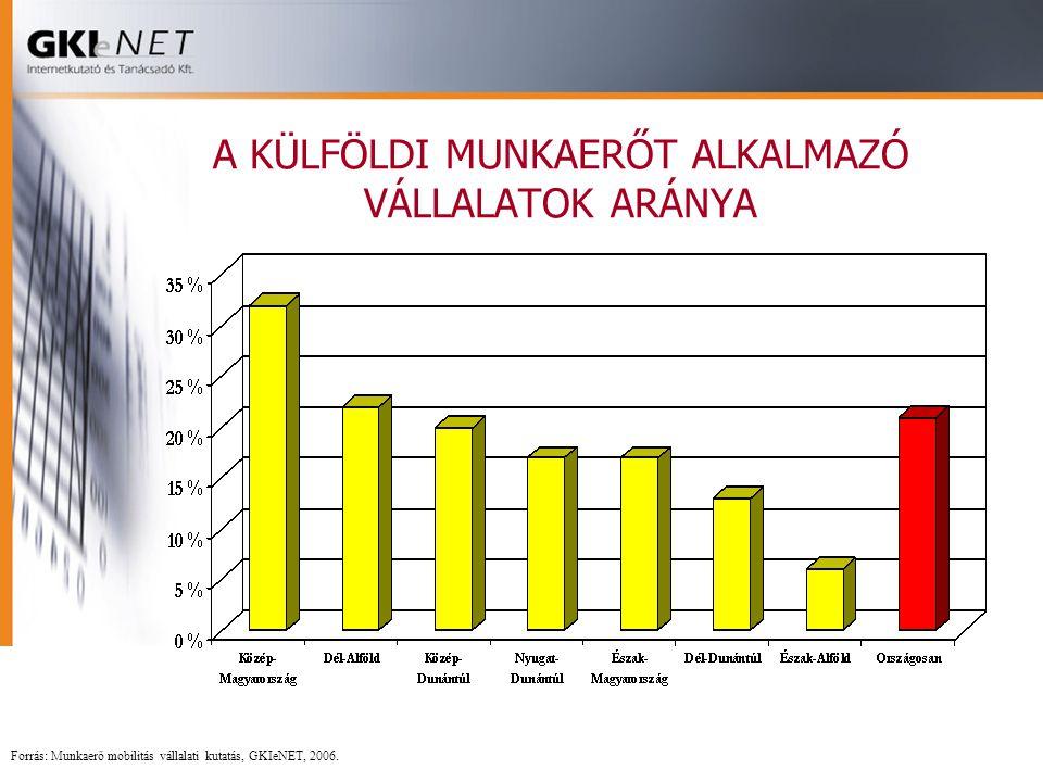 A KÜLFÖLDI MUNKAERŐT ALKALMAZÓ VÁLLALATOK ARÁNYA Forrás: Munkaerő mobilitás vállalati kutatás, GKIeNET, 2006.