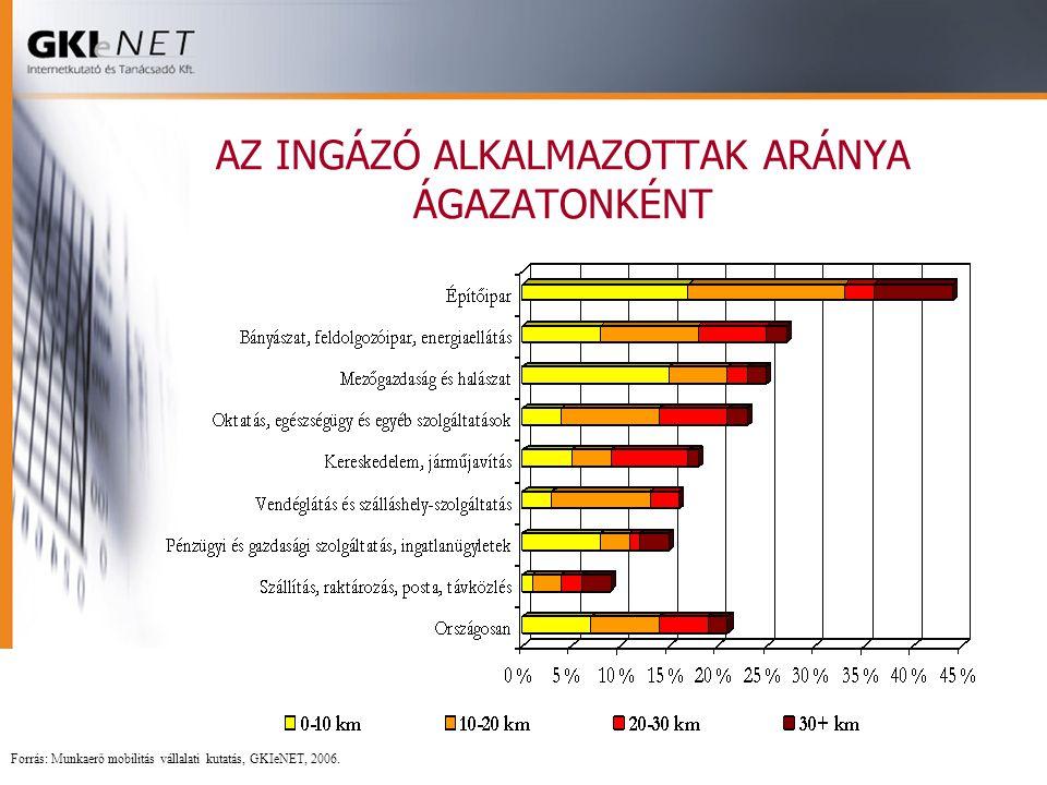 AZ INGÁZÓ ALKALMAZOTTAK ARÁNYA ÁGAZATONKÉNT Forrás: Munkaerő mobilitás vállalati kutatás, GKIeNET, 2006.