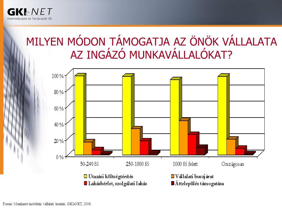 MILYEN MÓDON TÁMOGATJA AZ ÖNÖK VÁLLALATA AZ INGÁZÓ MUNKAVÁLLALÓKAT? Forrás: Munkaerő mobilitás vállalati kutatás, GKIeNET, 2006.