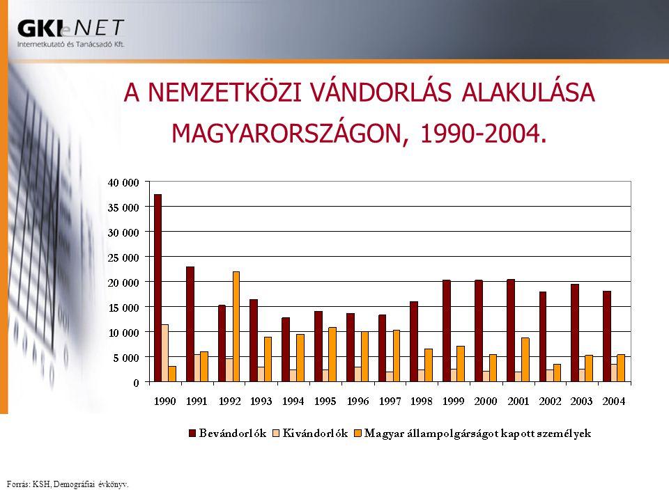 A NEMZETKÖZI VÁNDORLÁS ALAKULÁSA MAGYARORSZÁGON, 1990-2004. Forrás: KSH, Demográfiai évkönyv.