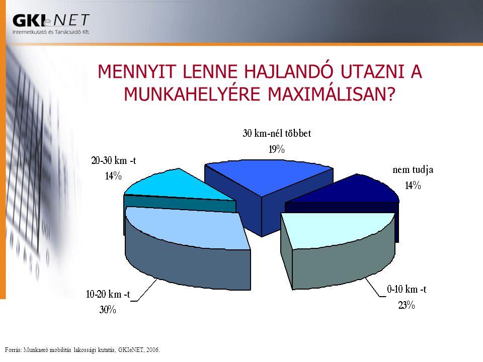 MENNYIT LENNE HAJLANDÓ UTAZNI A MUNKAHELYÉRE MAXIMÁLISAN? Forrás: Munkaerő mobilitás lakossági kutatás, GKIeNET, 2006.